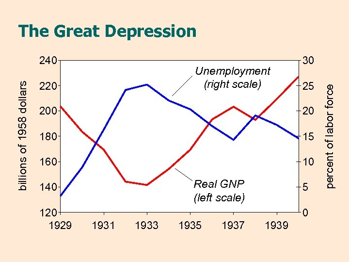 The Great Depression Unemployment (right scale) 220 30 25 200 20 180 15 160