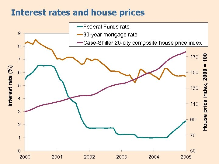 Interest rates and house prices 9 8 170 interest rate (%) 7 6 150