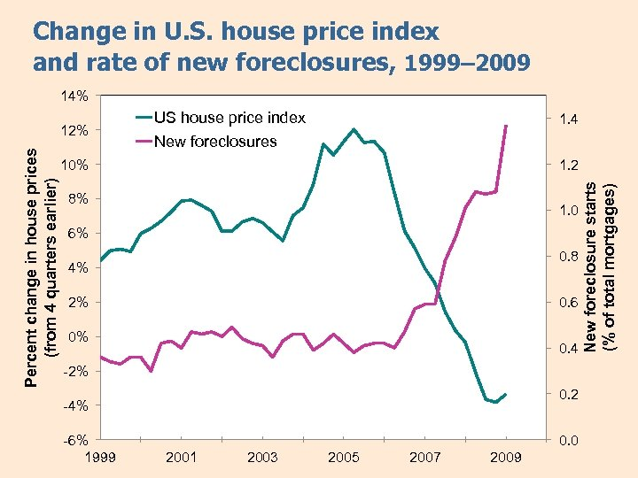 Change in U. S. house price index and rate of new foreclosures, 1999– 2009