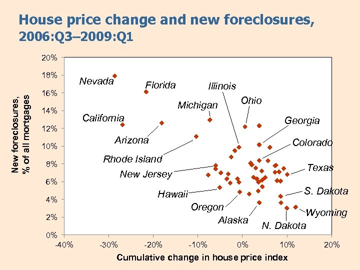 House price change and new foreclosures, 2006: Q 3– 2009: Q 1 20% New