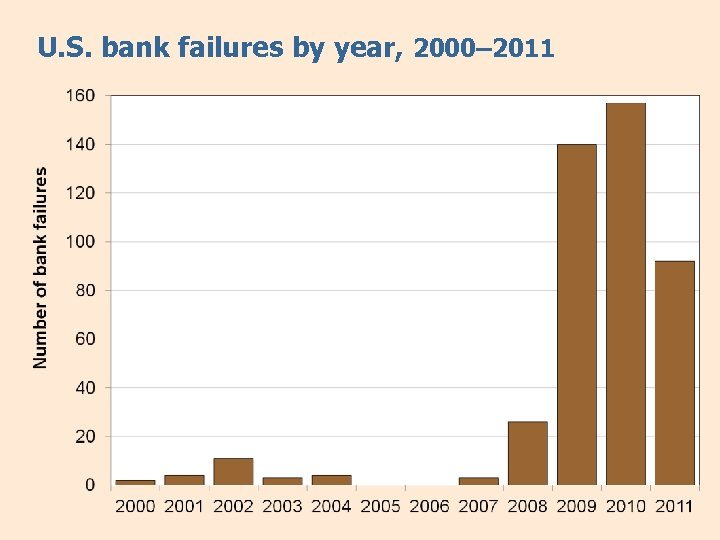 U. S. bank failures by year, 2000– 2011
