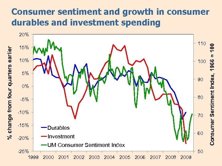 Consumer sentiment and growth in consumer durables and investment spending 110 15% 100 5%