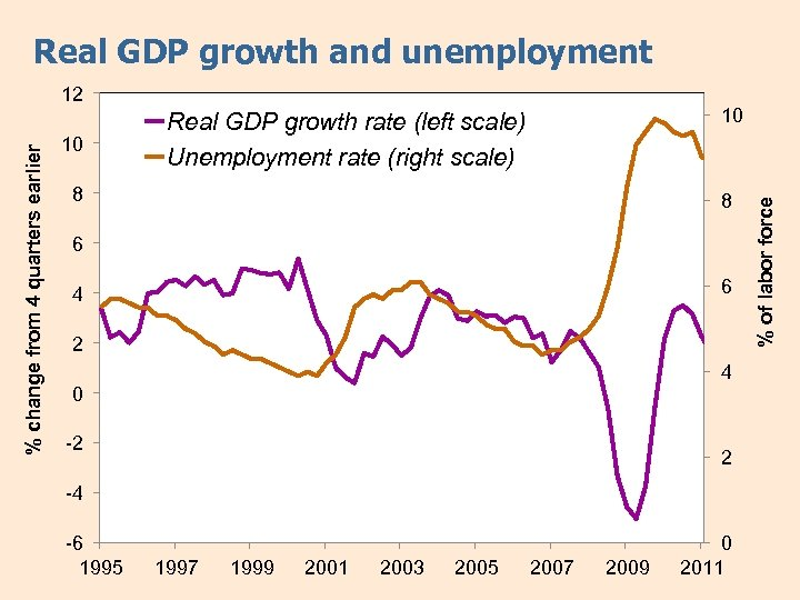 Real GDP growth and unemployment 10 10 Real GDP growth rate (left scale) Unemployment
