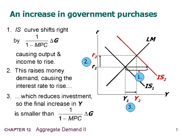 An increase in government purchases 1. IS curve shifts right causing output & income