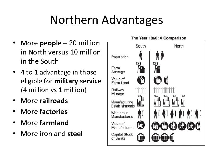 Northern Advantages • More people – 20 million in North versus 10 million in