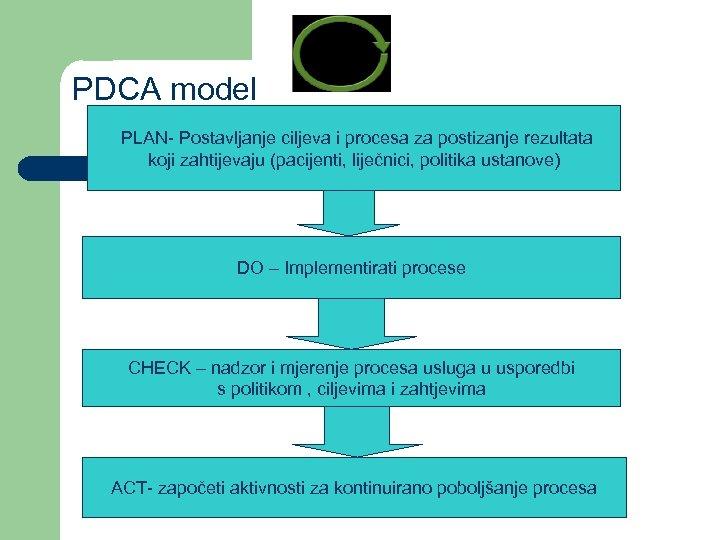 PDCA model PLAN- Postavljanje ciljeva i procesa za postizanje rezultata koji zahtijevaju (pacijenti, liječnici,