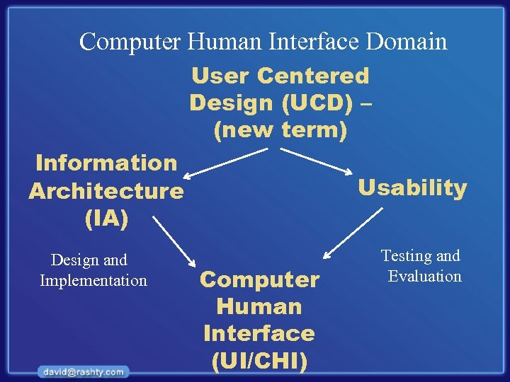 Computer Human Interface Domain User Centered Design (UCD) – (new term) Information Architecture (IA)