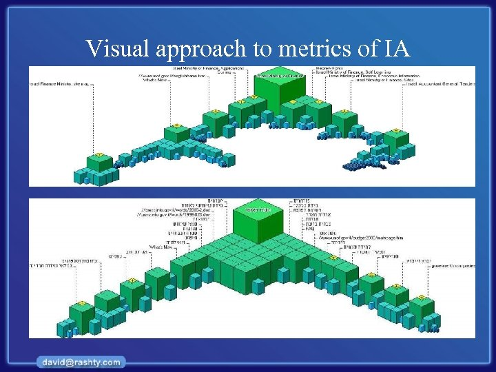 Visual approach to metrics of IA