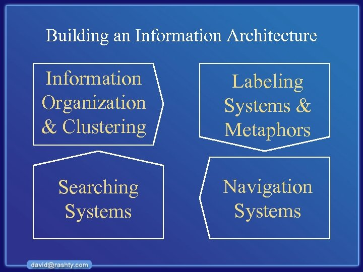 Building an Information Architecture Information Organization & Clustering Labeling Systems & Metaphors Searching Systems