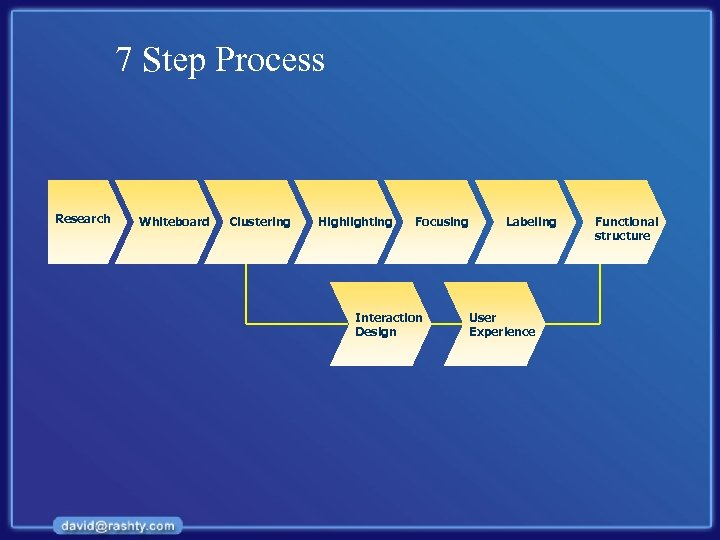 7 Step Process Research Whiteboard Clustering Highlighting Focusing Interaction Design Labeling User Experience Functional