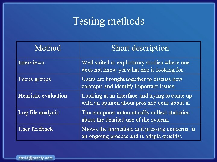 Testing methods Method Short description Interviews Well suited to exploratory studies where one does