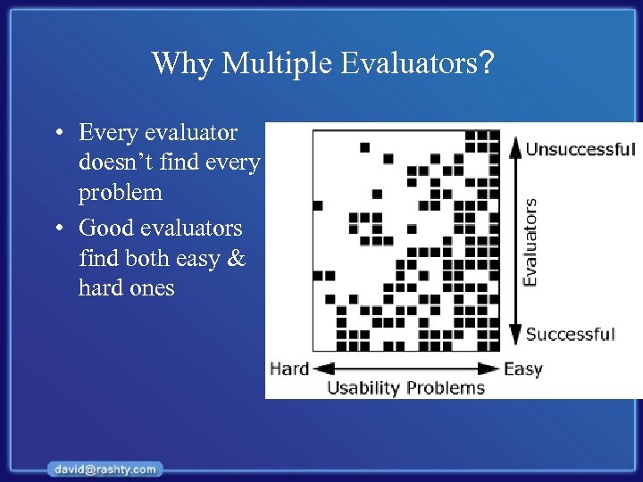 Why Multiple Evaluators? • Every evaluator doesn't find every problem • Good evaluators find
