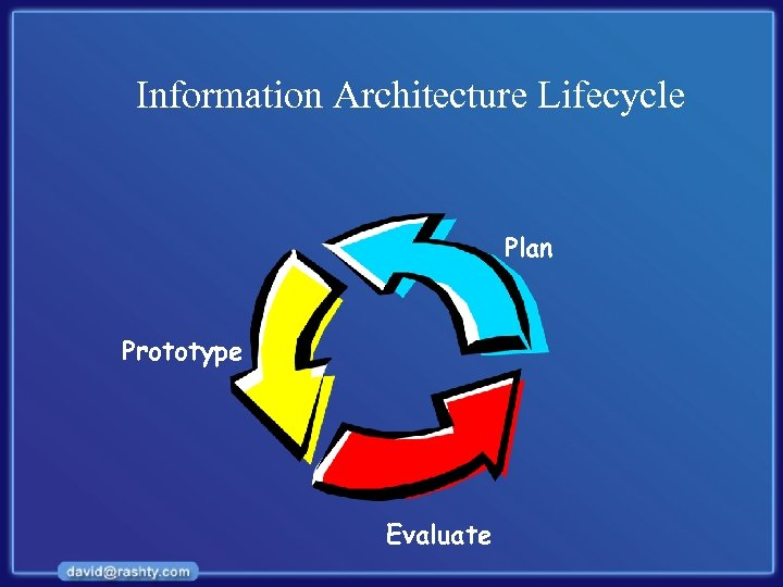 Information Architecture Lifecycle Plan Prototype Evaluate