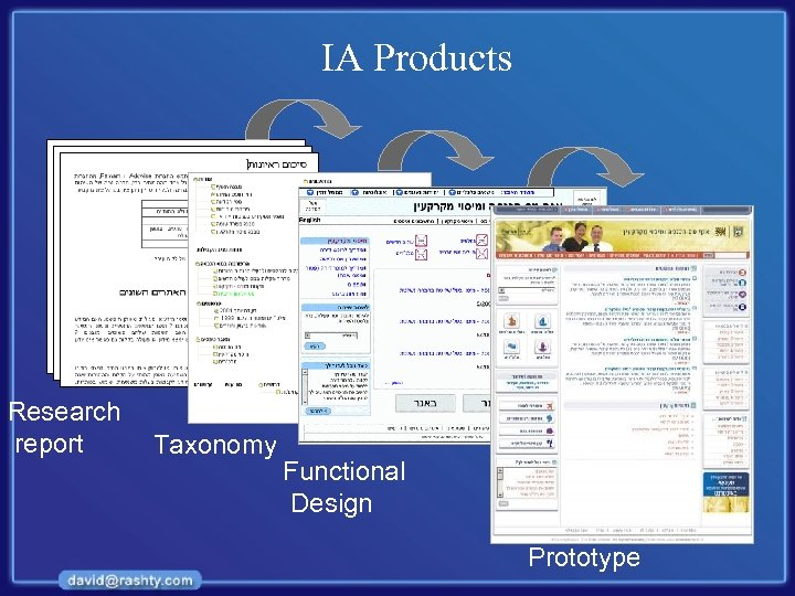 IA Products Research report Taxonomy Functional Design Prototype