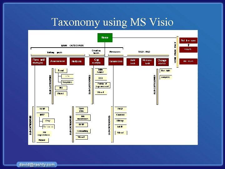 Taxonomy using MS Visio