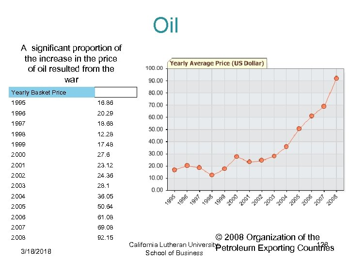 Oil A significant proportion of the increase in the price of oil resulted from