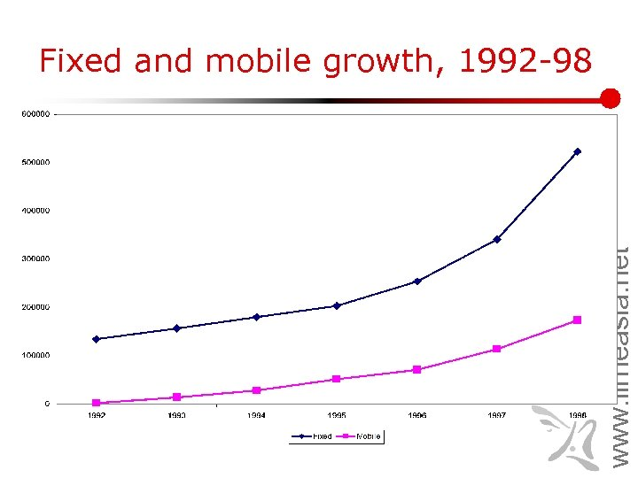 www. lirneasia. net Fixed and mobile growth, 1992 -98