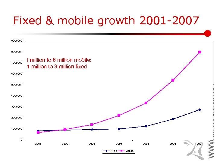 Fixed & mobile growth 2001 -2007 www. lirneasia. net I million to 8 million