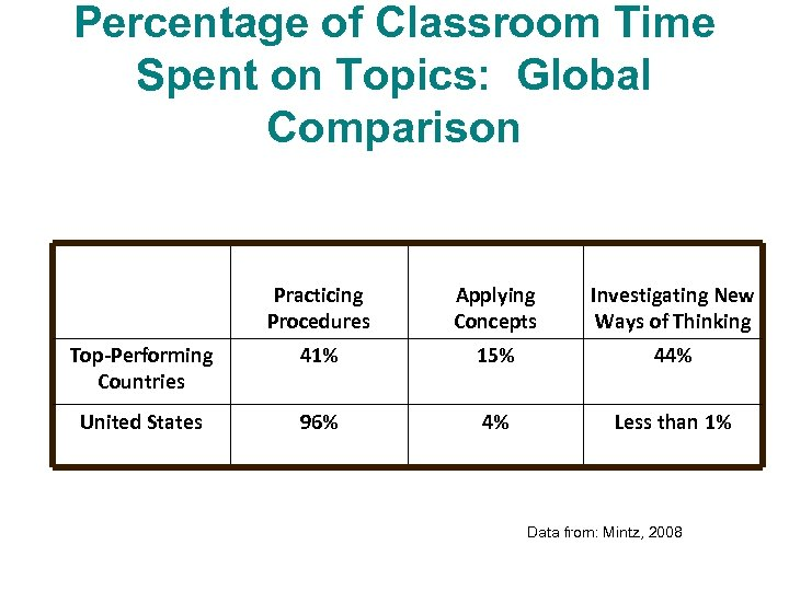 Percentage of Classroom Time Spent on Topics: Global Comparison Practicing Procedures Applying Concepts Investigating