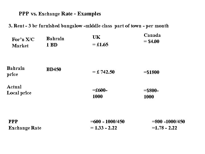 PPP vs. Exchange Rate - Examples 3. Rent - 3 br furnished bungalow -middle