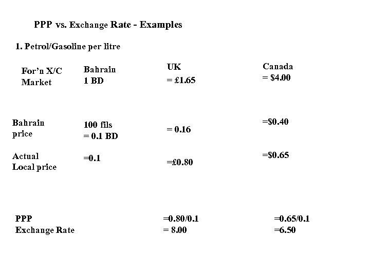 PPP vs. Exchange Rate - Examples 1. Petrol/Gasoline per litre For'n X/C Market Bahrain