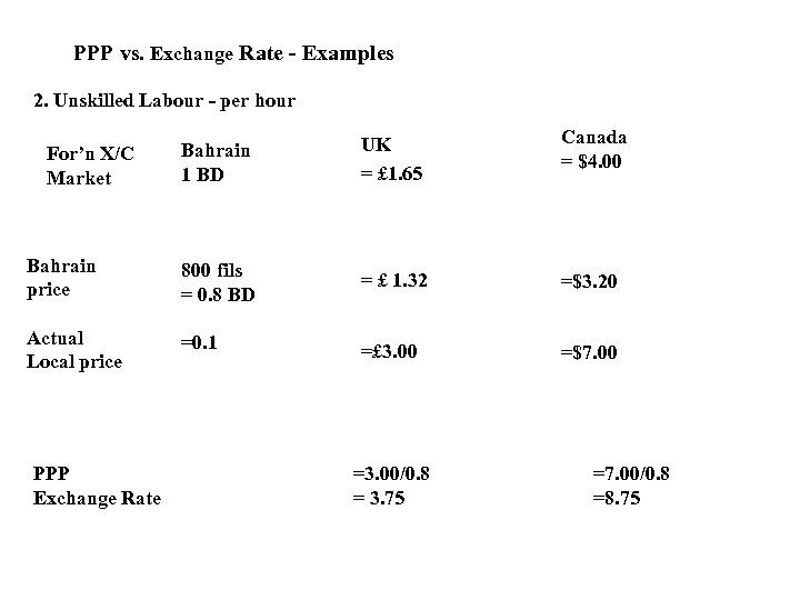 PPP vs. Exchange Rate - Examples 2. Unskilled Labour - per hour Bahrain 1