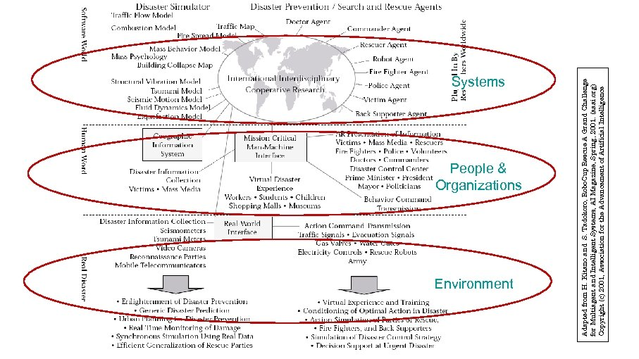 People & Organizations Environment Adapted from H. Kitano and S. Tadokoro, Robo. Cup Rescue