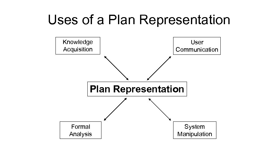 Uses of a Plan Representation Knowledge Acquisition User Communication Plan Representation Formal Analysis System