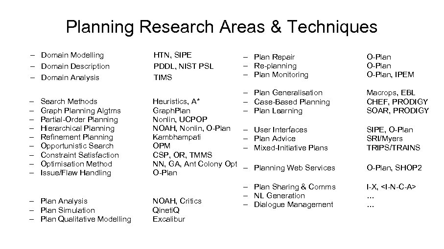 Planning Research Areas & Techniques – Domain Modelling – Domain Description – Domain Analysis