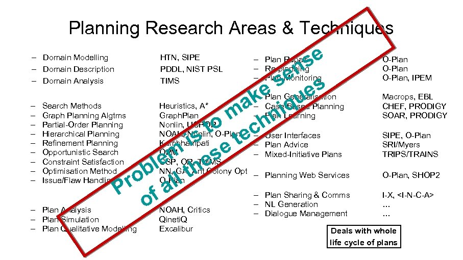 Planning Research Areas & Techniques se n se s – e Generalisation k Plan
