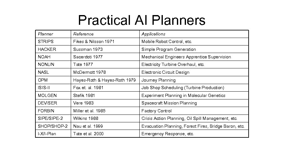 Practical AI Planners Planner Reference Applications STRIPS Fikes & Nilsson 1971 Mobile Robot Control,