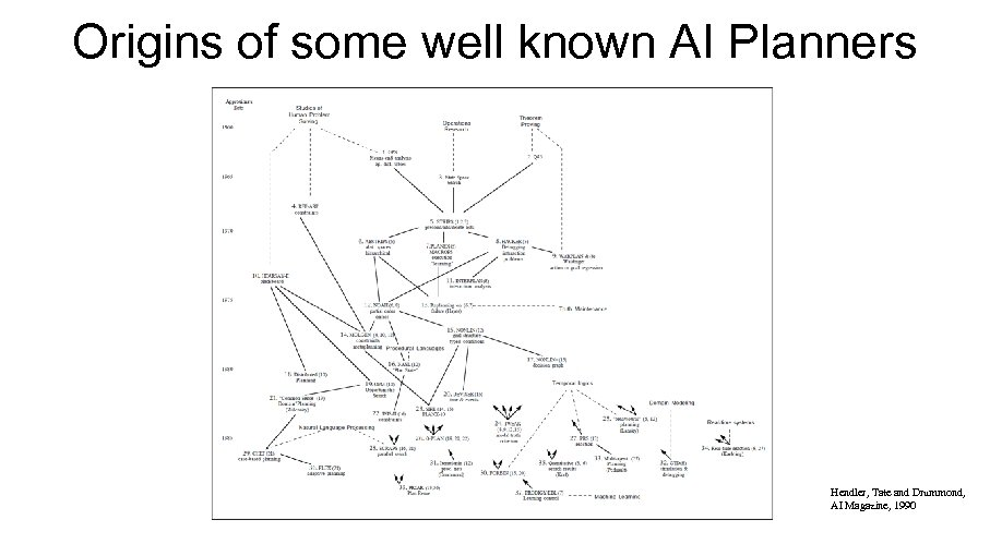 Origins of some well known AI Planners Hendler, Tate and Drummond, AI Magazine, 1990