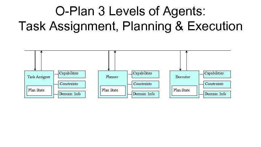 O-Plan 3 Levels of Agents: Task Assignment, Planning & Execution Task Assigner Capabilities Planner