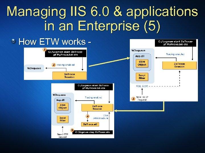 Managing IIS 6. 0 & applications in an Enterprise (5) How ETW works -