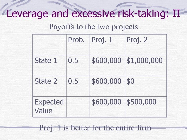 Leverage and excessive risk-taking: II Payoffs to the two projects Prob. Proj. 1 Proj.