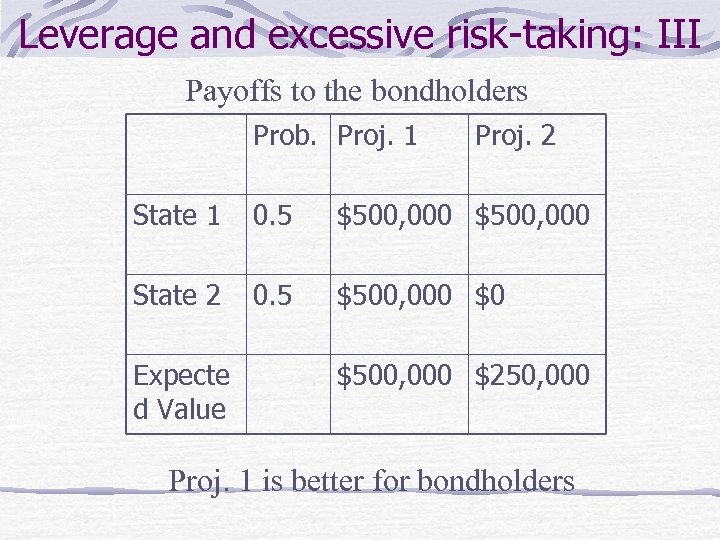 Leverage and excessive risk-taking: III Payoffs to the bondholders Prob. Proj. 1 Proj. 2