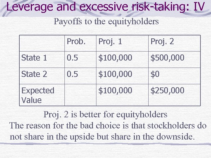 Leverage and excessive risk-taking: IV Payoffs to the equityholders Prob. Proj. 1 Proj. 2