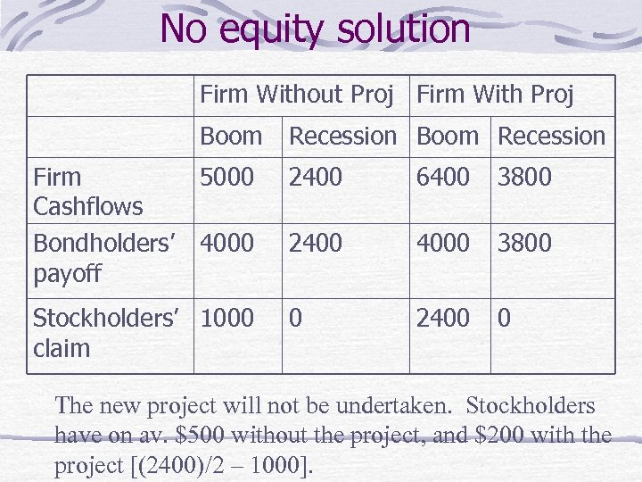 No equity solution Firm Without Proj Firm With Proj Boom Firm Cashflows Bondholders' payoff