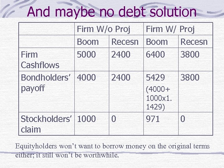 And maybe no debt solution Firm W/o Proj Firm W/ Proj Boom Recesn 5000