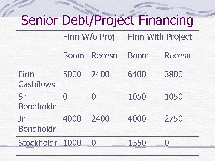 Senior Debt/Project Financing Firm W/o Proj Firm With Project Boom Recesn Firm 5000 Cashflows