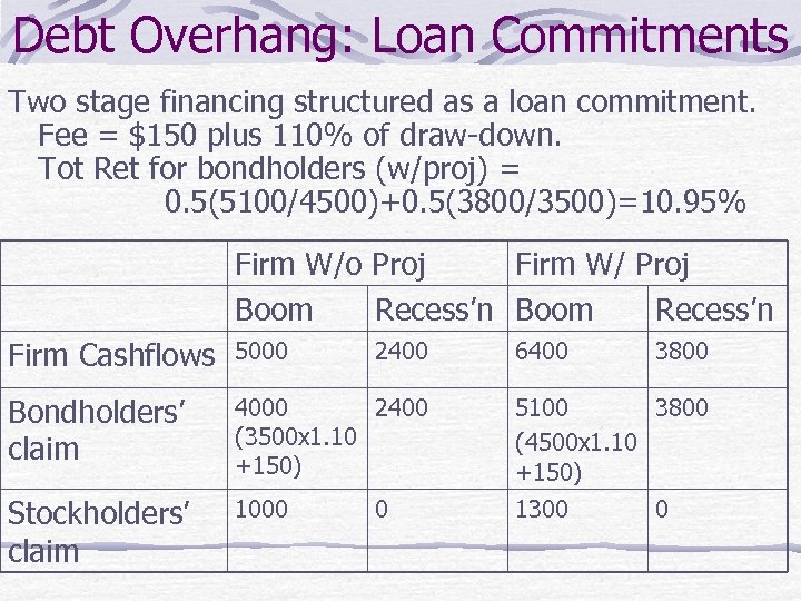 Debt Overhang: Loan Commitments Two stage financing structured as a loan commitment. Fee =