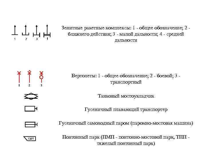 Зенитные ракетные комплексы: 1 - общее обозначение; 2 - ближнего действия; 3 - малой