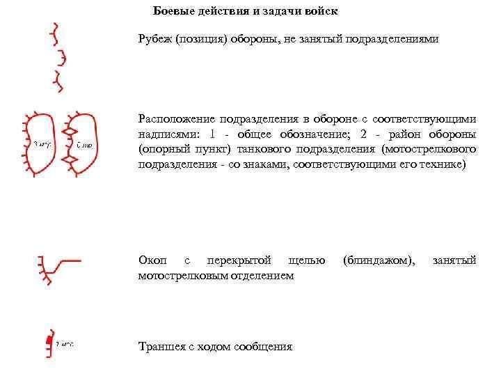 Боевые действия и задачи войск Рубеж (позиция) обороны, не занятый подразделениями Расположение подразделения в