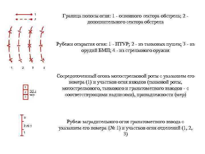 Граница полосы огня: 1 - основного сектора обстрела; 2 - дополнительного сектора обстрела Рубежи