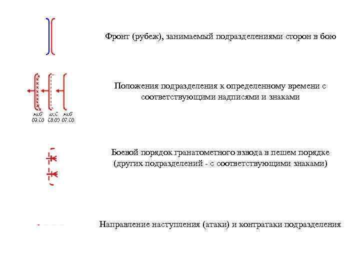 Фронт (рубеж), занимаемый подразделениями сторон в бою Положения подразделения к определенному времени с соответствующими