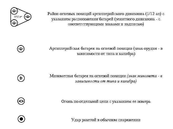 Район огневых позиций артиллерийского дивизиона (1/12 ап) с указанием расположения батарей (зенитного дивизиона -