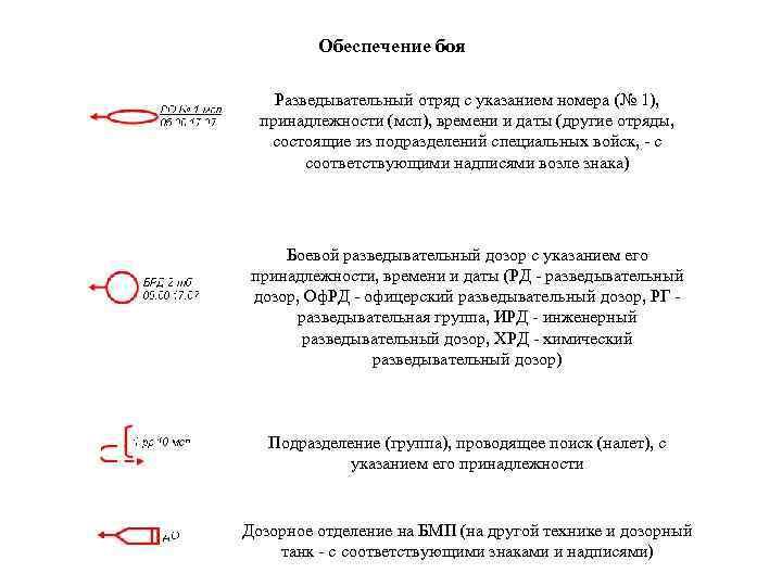 Обеспечение боя Разведывательный отряд с указанием номера (№ 1), принадлежности (мсп), времени и даты