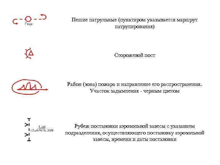 Пешие патрульные (пунктиром указывается маршрут патрулирования) Сторожевой пост Район (зона) пожара и направление его