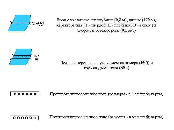 Брод с указанием его глубины (0, 8 м), длины (120 м), характера дна (Т