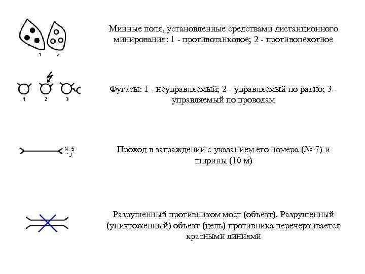 Минные поля, установленные средствами дистанционного минирования: 1 - противотанковое; 2 - противопехотное Фугасы: 1